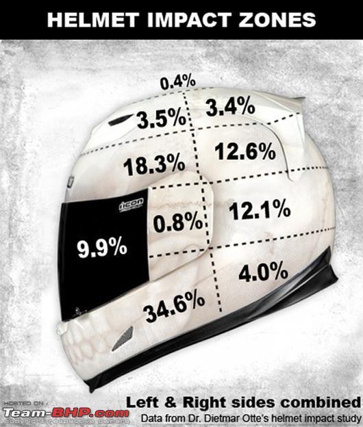Name:  Helmet Impact Zones.png Views: 64471 Size:  354.4 KB